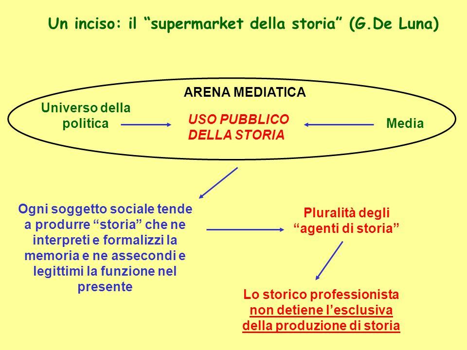 Un inciso: il supermarket della storia (G.De Luna) ARENA MEDIATICA USO PUBBLICO DELLA STORIA Universo della politica Media Pluralità degli agenti di s