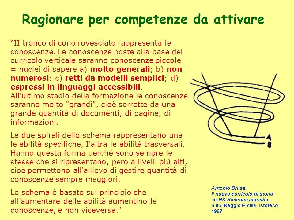 Ragionare per competenze da attivare II tronco di cono rovesciato rappresenta le conoscenze. Le conoscenze poste alla base del curricolo verticale sar
