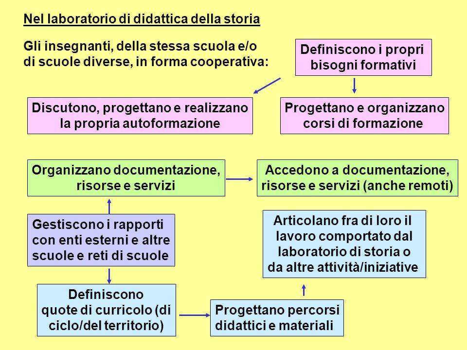 Nel laboratorio di didattica della storia Gli insegnanti, della stessa scuola e/o di scuole diverse, in forma cooperativa: Discutono, progettano e rea