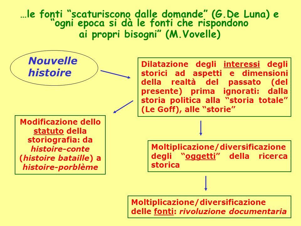 …le fonti scaturiscono dalle domande (G.De Luna) e ogni epoca si dà le fonti che rispondono ai propri bisogni (M.Vovelle) Dilatazione degli interessi