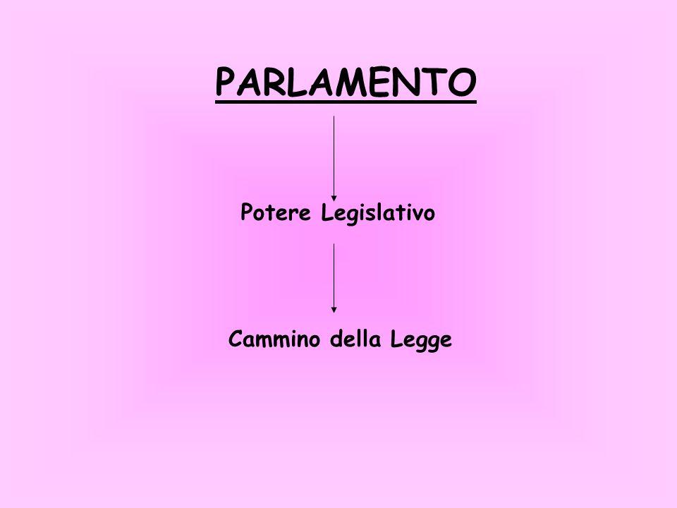 PARLAMENTO Potere Legislativo Cammino della Legge