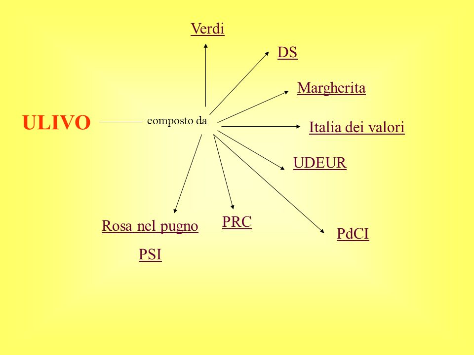 ULIVO composto da DS Margherita Italia dei valori UDEUR PRC Rosa nel pugno PSI PdCI Verdi