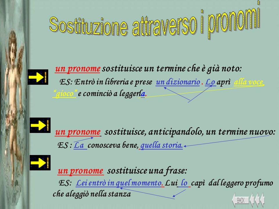 un pronome sostituisce un termine che è già noto: ES: Entrò in libreria e prese un dizionario. Lo aprì alla voce gioco e cominciò a leggerla. un prono