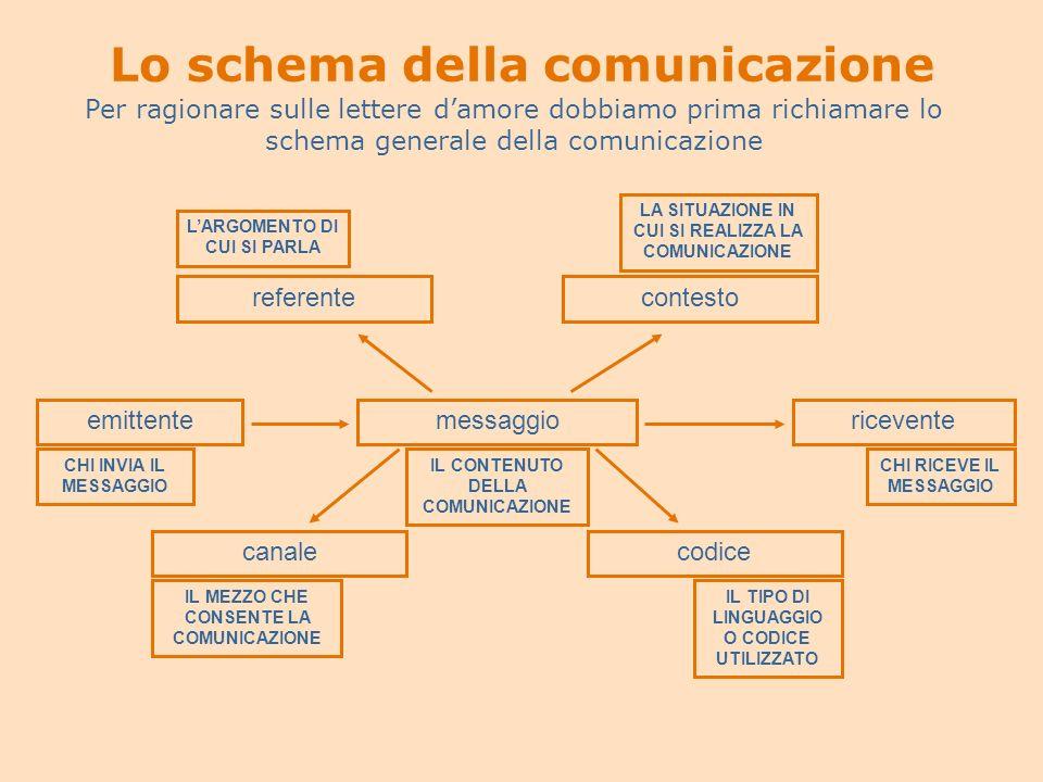 Lo schema della comunicazione Per ragionare sulle lettere damore dobbiamo prima richiamare lo schema generale della comunicazione emittentemessaggiori