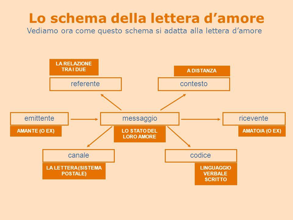 Lo schema della lettera damore Vediamo ora come questo schema si adatta alla lettera damore emittentemessaggioricevente canalecodice referentecontesto