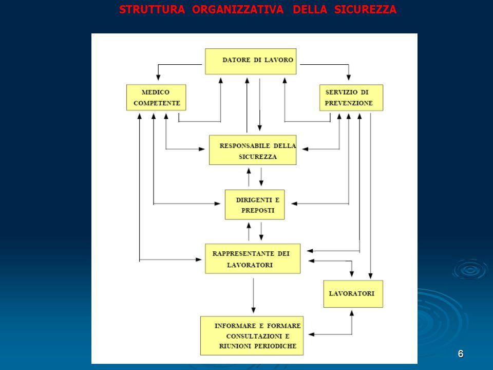 6 STRUTTURA ORGANIZZATIVA DELLA SICUREZZA