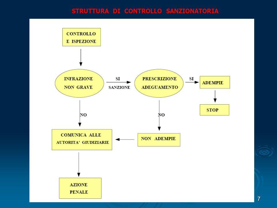 7 STRUTTURA DI CONTROLLO SANZIONATORIA
