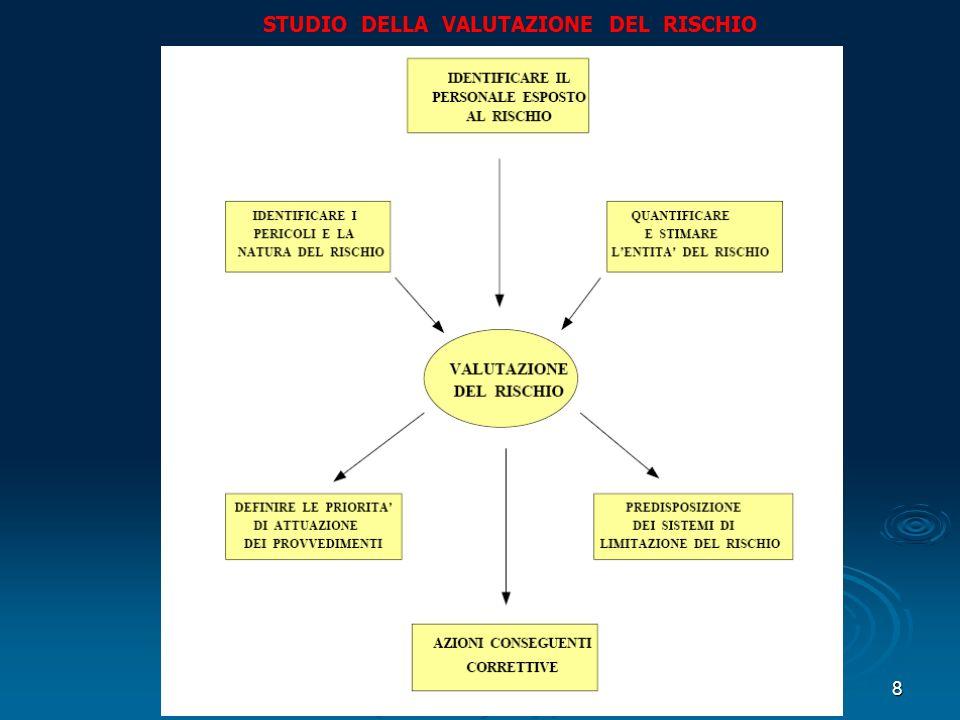8 STUDIO DELLA VALUTAZIONE DEL RISCHIO