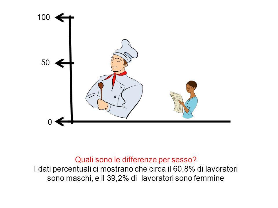 Quali sono le differenze per sesso? I dati percentuali ci mostrano che circa il 60,8% di lavoratori sono maschi, e il 39,2% di lavoratori sono femmine