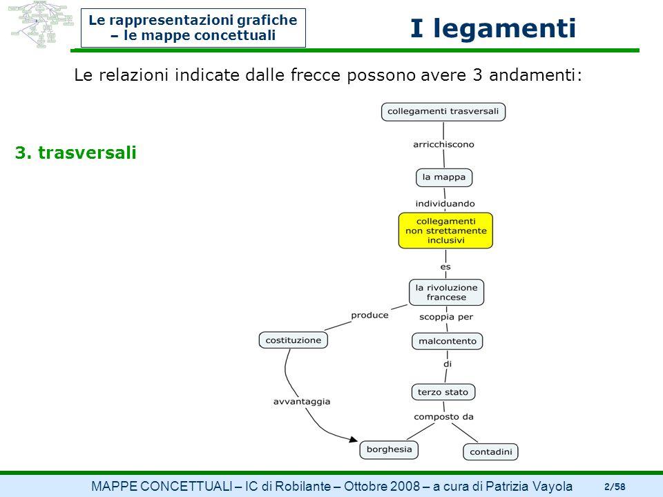 MAPPE CONCETTUALI – IC di Robilante – Ottobre 2008 – a cura di Patrizia Vayola 2/58 Le relazioni indicate dalle frecce possono avere 3 andamenti: 3. t