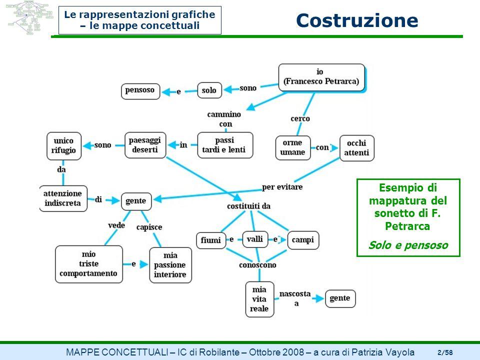 Le rappresentazioni grafiche – le mappe concettuali Costruzione Esempio di mappatura del sonetto di F. Petrarca Solo e pensoso MAPPE CONCETTUALI – IC