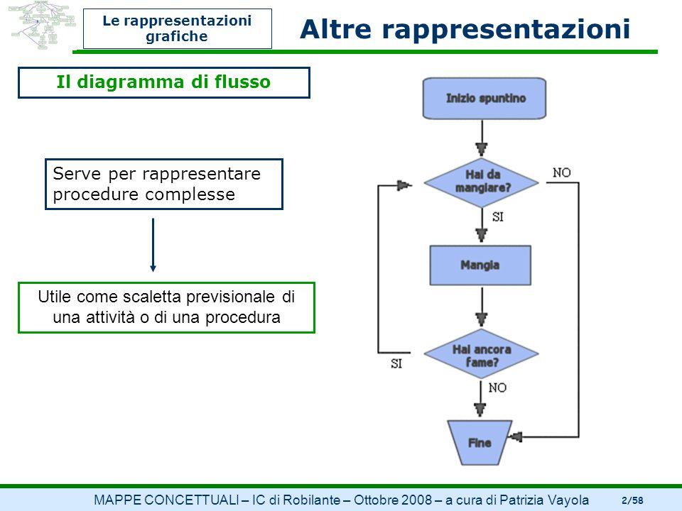 Le rappresentazioni grafiche Altre rappresentazioni Il diagramma di flusso Serve per rappresentare procedure complesse Utile come scaletta previsional