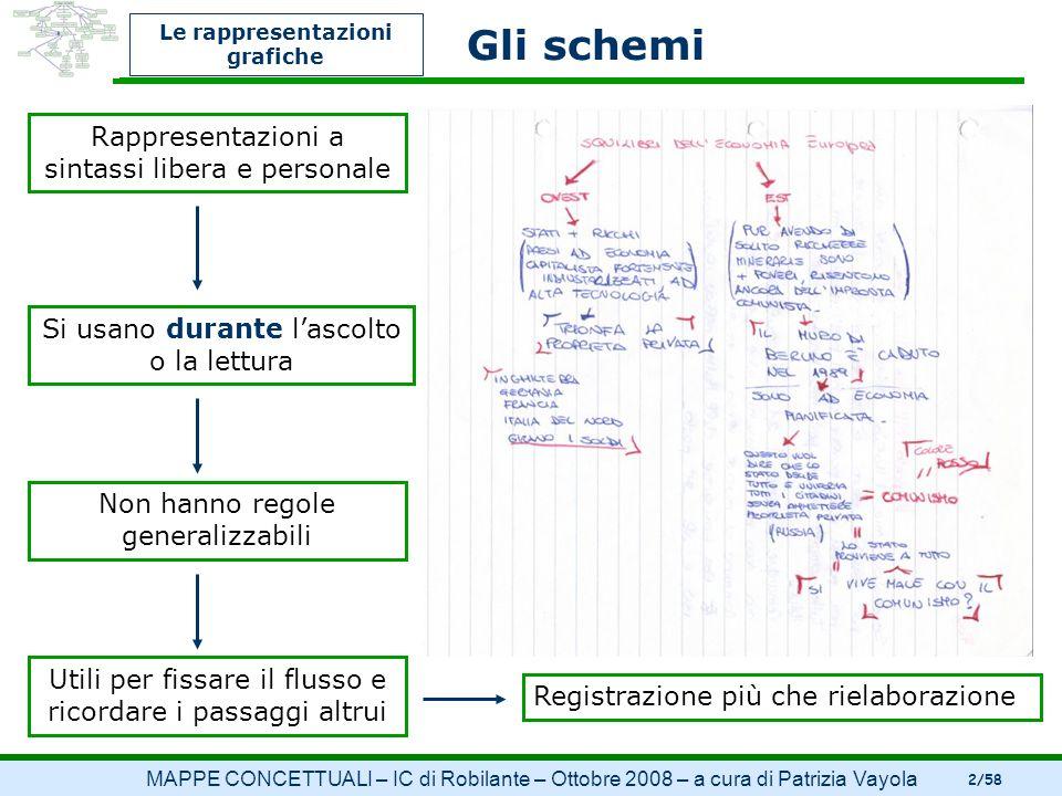 MAPPE CONCETTUALI – IC di Robilante – Ottobre 2008 – a cura di Patrizia Vayola 2/58 Le rappresentazioni grafiche Gli schemi Rappresentazioni a sintass