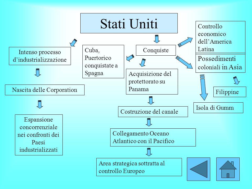 Stati Uniti Intenso processo dindustrializzazione Nascita delle Corporation Espansione concorrenziale nei confronti dei Paesi industrializzati Conquis