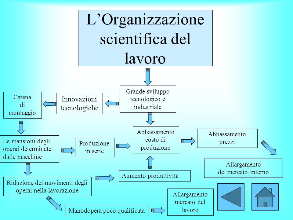 LOrganizzazione scientifica del lavoro Innovazioni tecnologiche Grande sviluppo tecnologico e industriale Aumento produttività Allargamento mercato de