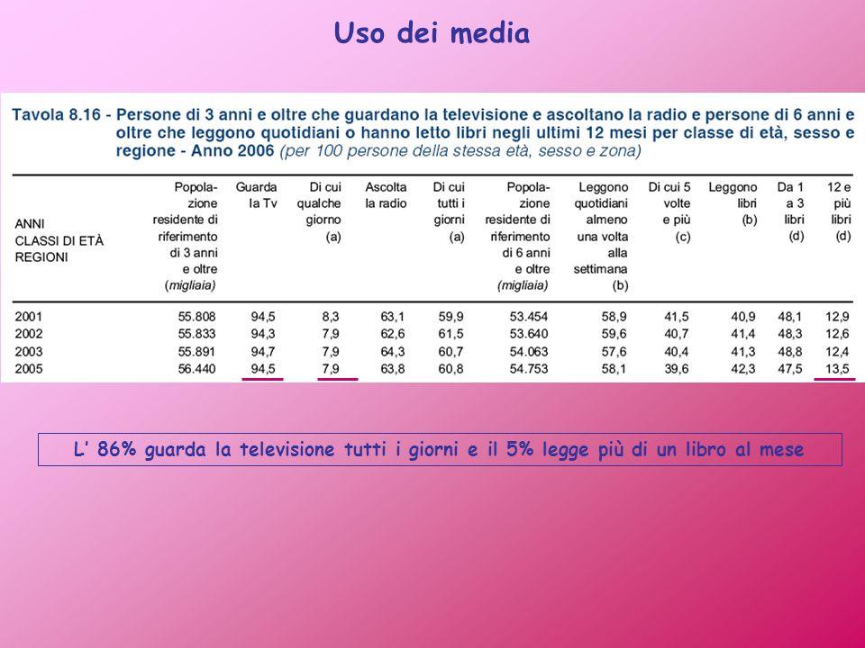 Uso dei media L 86% guarda la televisione tutti i giorni e il 5% legge più di un libro al mese
