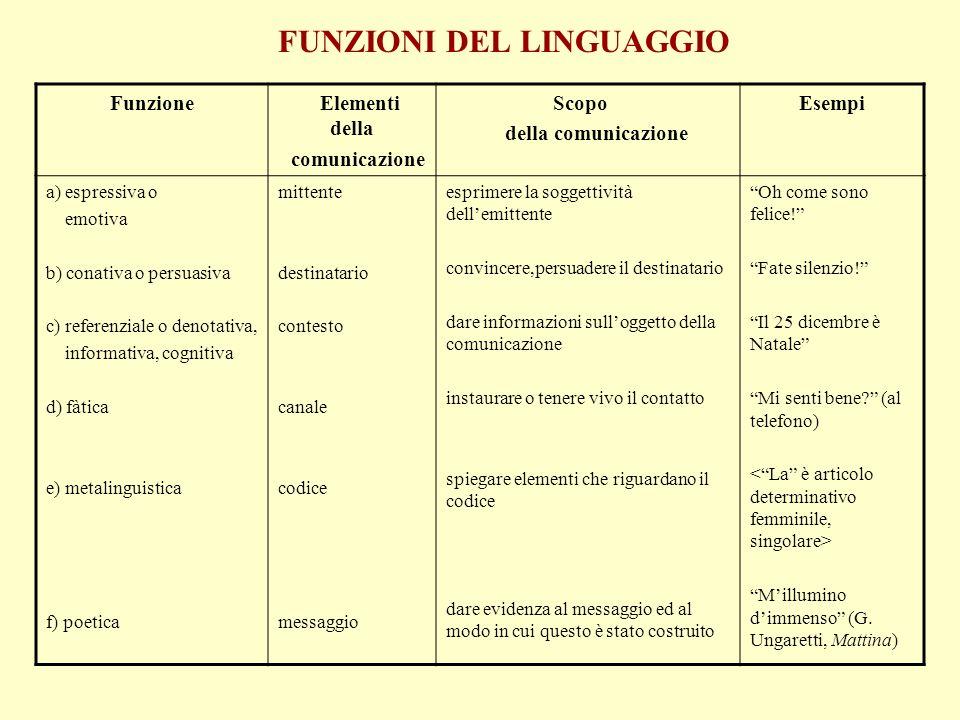 FUNZIONI DEL LINGUAGGIO Funzione Elementi della comunicazione Scopo della comunicazione Esempi a) espressiva o emotiva b) conativa o persuasiva c) ref