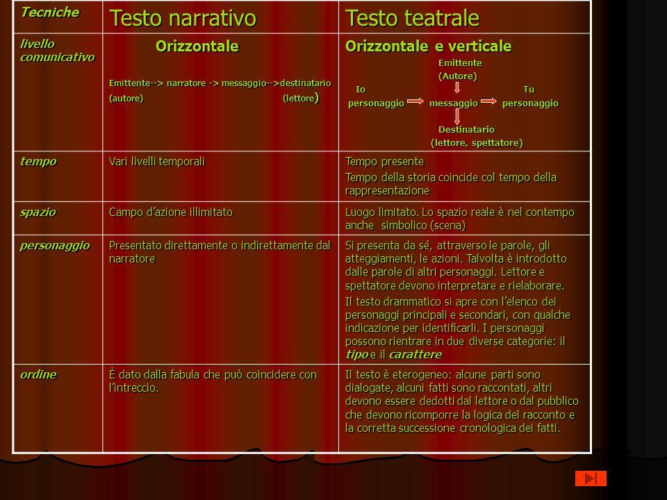 Tecniche Testo narrativo Testo teatrale livello comunicativo Orizzontale Orizzontale Emittente--> narratore -> messaggio-->destinatario (autore) (lett