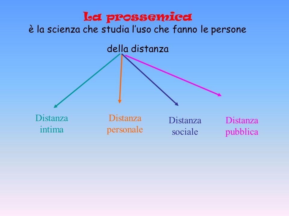La prossemica è la scienza che studia luso che fanno le persone della distanza Distanza intima Distanza personale Distanza sociale Distanza pubblica
