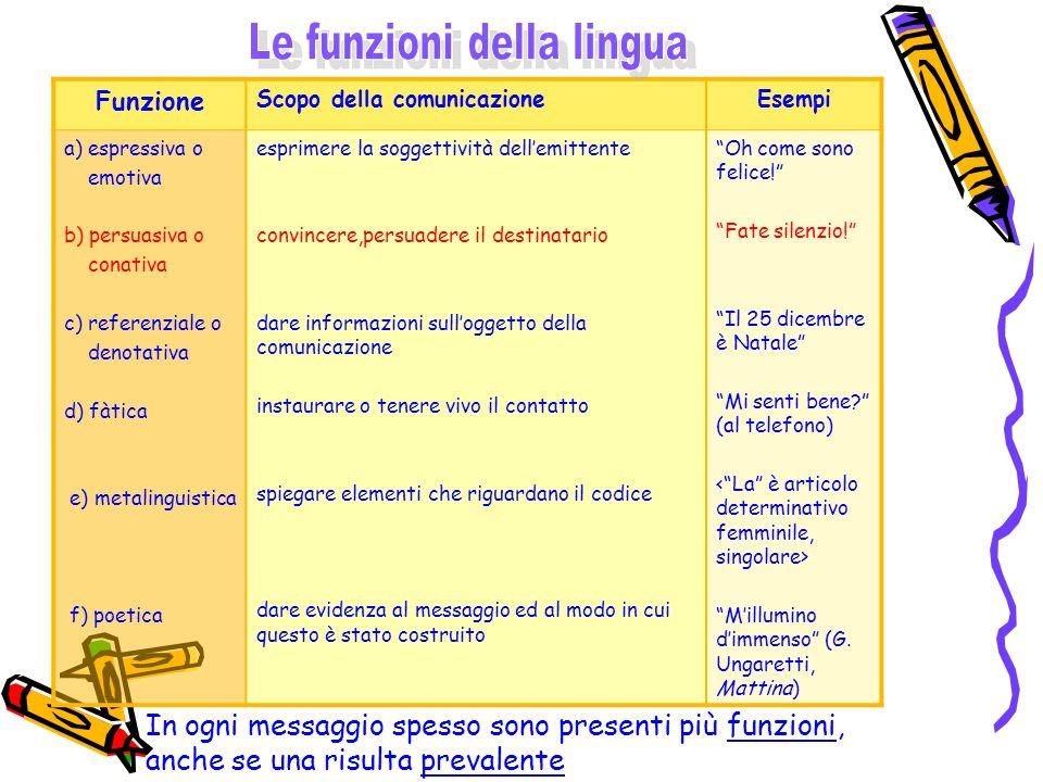 Funzione Scopo della comunicazioneEsempi a) espressiva o emotiva b) persuasiva o conativa c) referenziale o denotativa d) fàtica e) metalinguistica f)