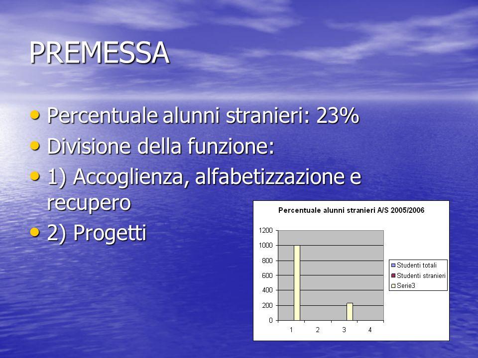 PREMESSA Percentuale alunni stranieri: 23% Percentuale alunni stranieri: 23% Divisione della funzione: Divisione della funzione: 1) Accoglienza, alfab