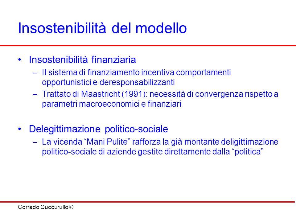 Corrado Cuccurullo © Insostenibilità del modello Insostenibilità finanziaria –Il sistema di finanziamento incentiva comportamenti opportunistici e der