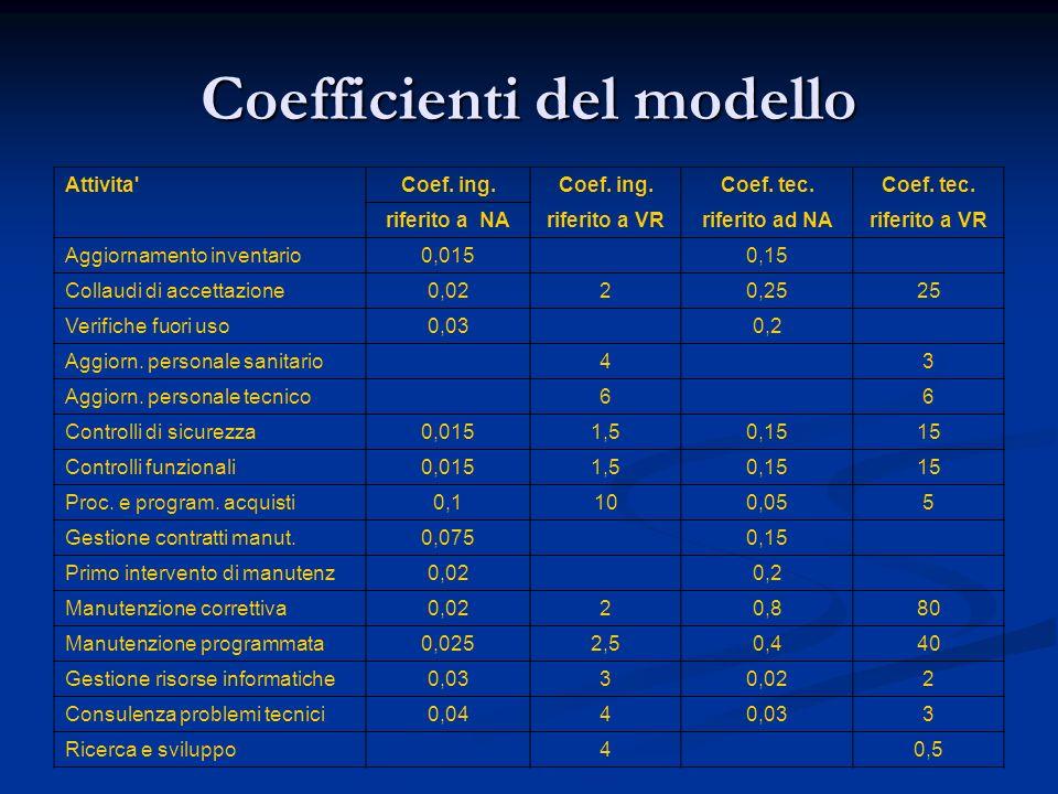Attivita'Coef. ing. Coef. tec. riferito a NAriferito a VRriferito ad NAriferito a VR Aggiornamento inventario0,0150,15 Collaudi di accettazione0,0220,