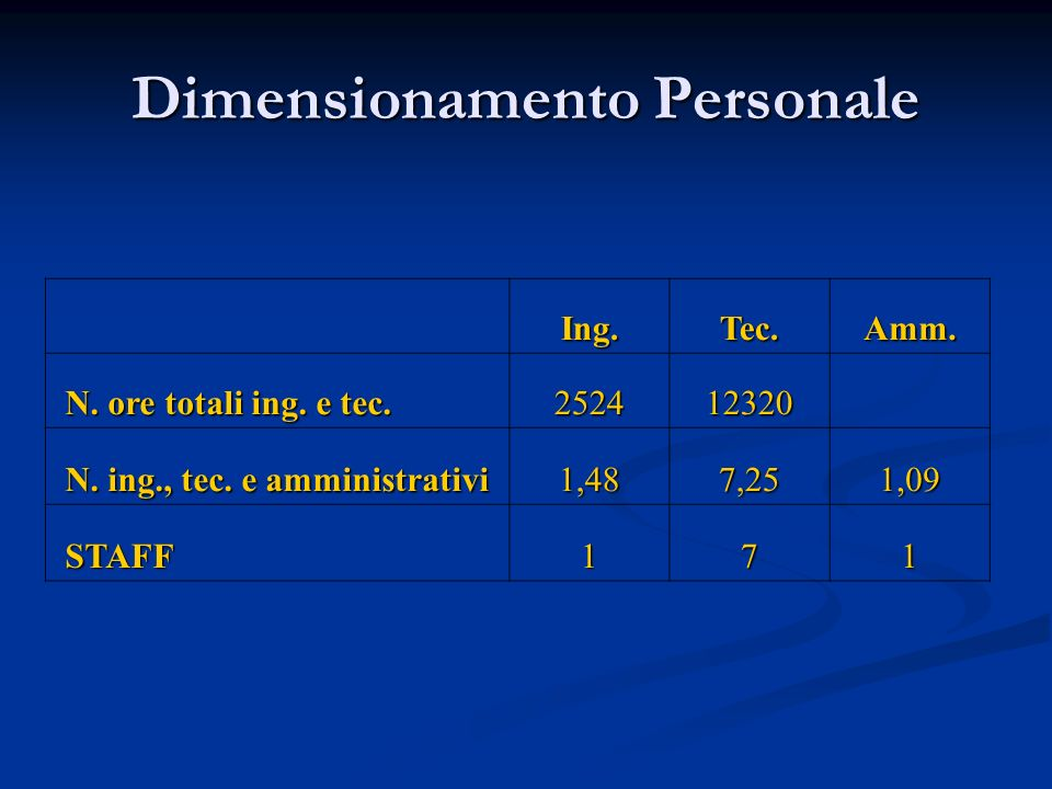 Dimensionamento Personale Ing.Tec.Amm. N. ore totali ing. e tec. N. ore totali ing. e tec.252412320 N. ing., tec. e amministrativi N. ing., tec. e amm
