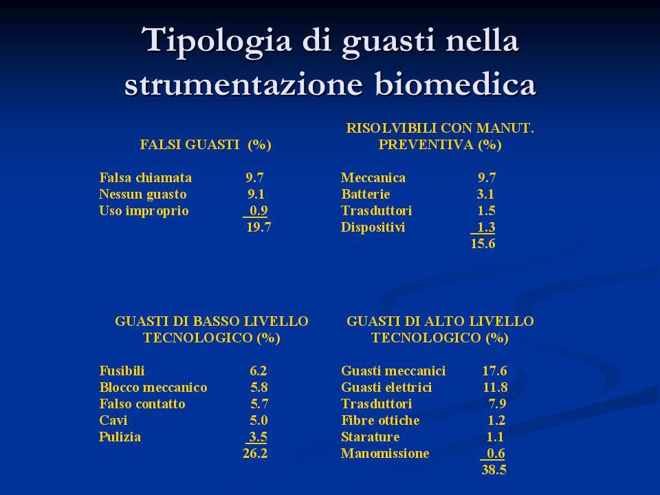 Tipologia di guasti nella strumentazione biomedica