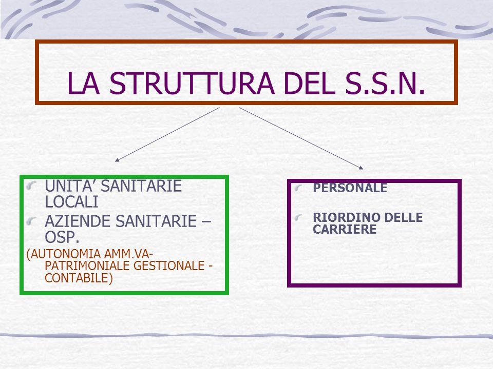 LA STRUTTURA DEL S.S.N.UNITA SANITARIE LOCALI AZIENDE SANITARIE – OSP.