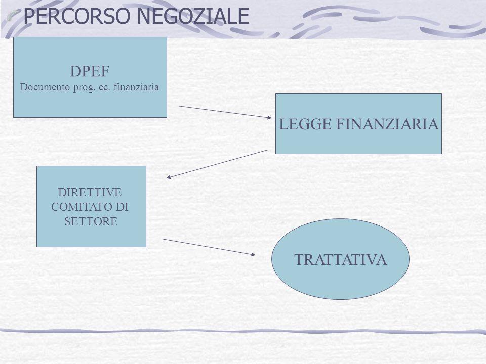 PERCORSO NEGOZIALE DPEF Documento prog.ec.