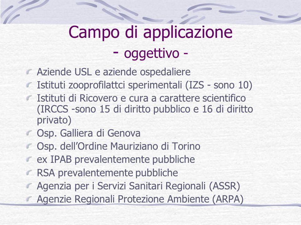 Campo di applicazione - oggettivo - Aziende USL e aziende ospedaliere Istituti zooprofilattci sperimentali (IZS - sono 10) Istituti di Ricovero e cura a carattere scientifico (IRCCS -sono 15 di diritto pubblico e 16 di diritto privato) Osp.