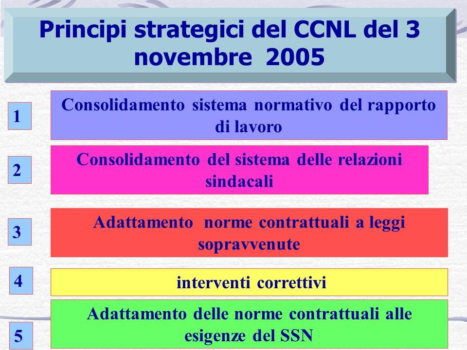 Principi strategici del CCNL del 3 novembre 2005 Consolidamento sistema normativo del rapporto di lavoro Consolidamento del sistema delle relazioni sindacali Adattamento delle norme contrattuali alle esigenze del SSN Adattamento norme contrattuali a leggi sopravvenute 1 2 3 4 interventi correttivi 5