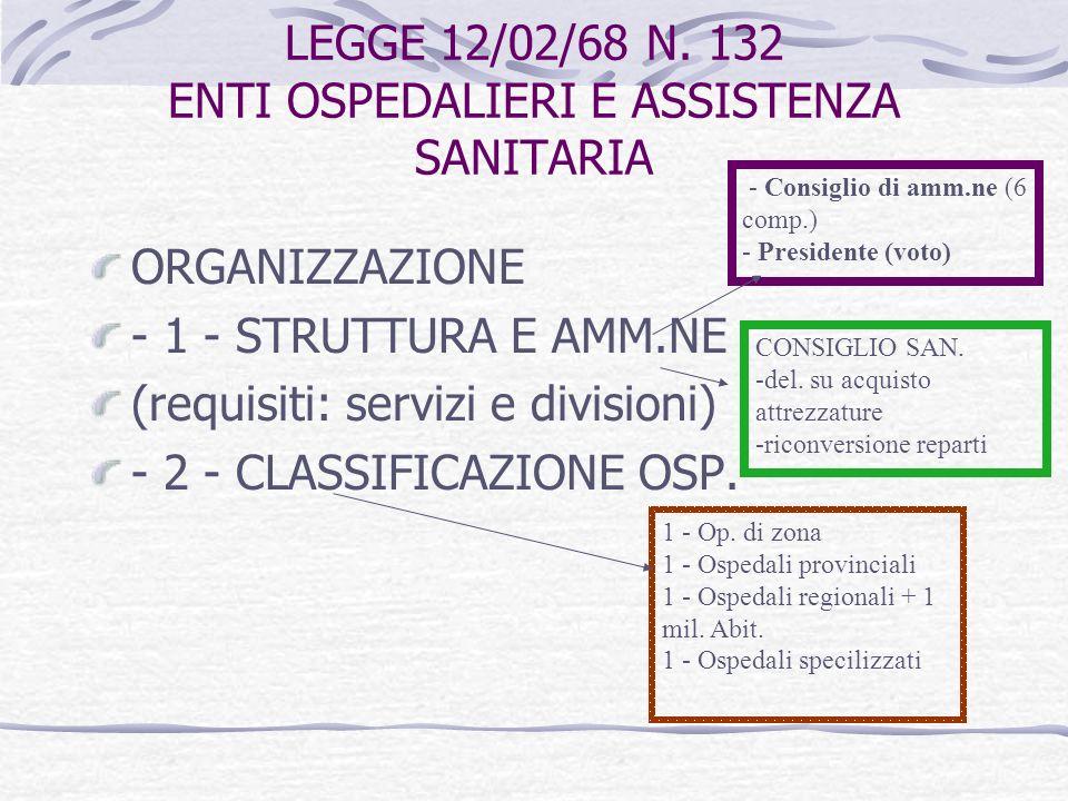ORDINAMENTO INTERNO SERVIZI OSPEDALIERI D.P.R.n. 128/69 SERVIZI OSPEDALIERI Serv.