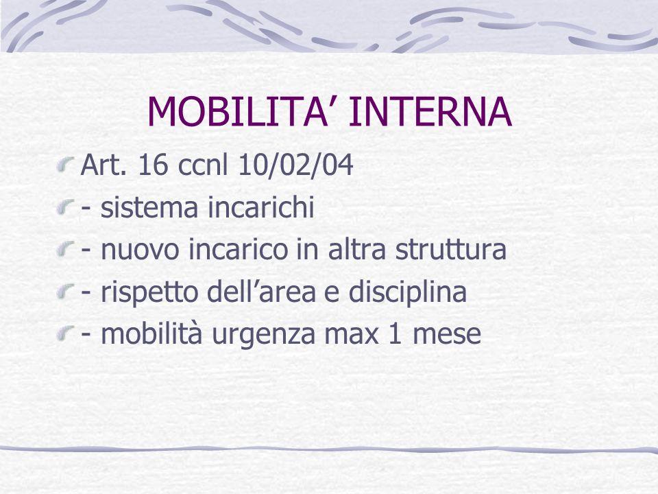 MOBILITA INTERNA Art.