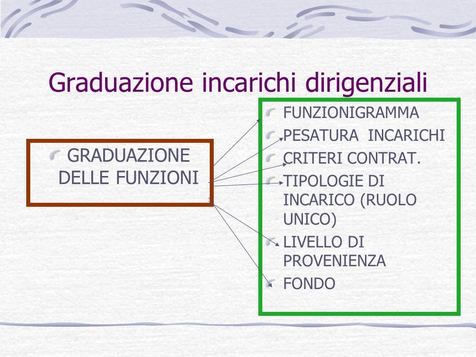 Graduazione incarichi dirigenziali GRADUAZIONE DELLE FUNZIONI FUNZIONIGRAMMA PESATURA INCARICHI CRITERI CONTRAT.