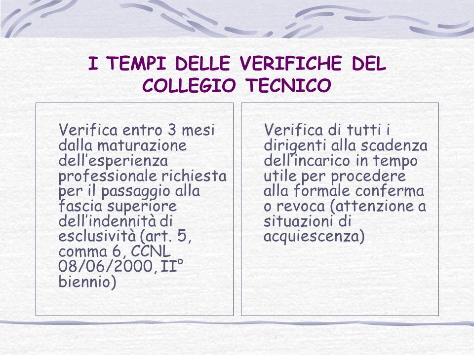 I TEMPI DELLE VERIFICHE DEL COLLEGIO TECNICO Verifica entro 3 mesi dalla maturazione dellesperienza professionale richiesta per il passaggio alla fascia superiore dellindennità di esclusività (art.
