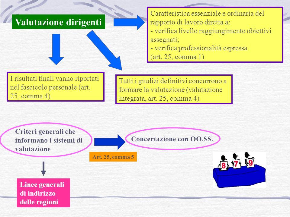 Valutazione dirigenti Caratteristica essenziale e ordinaria del rapporto di lavoro diretta a: - verifica livello raggiungimento obiettivi assegnati; - verifica professionalità espressa (art.