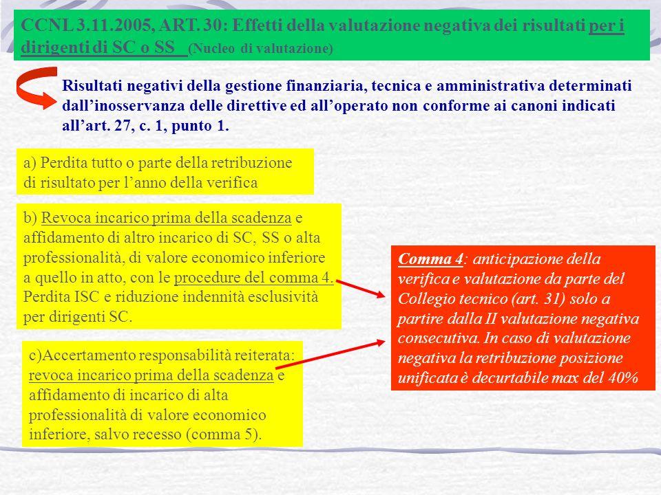 CCNL 3.11.2005, ART.