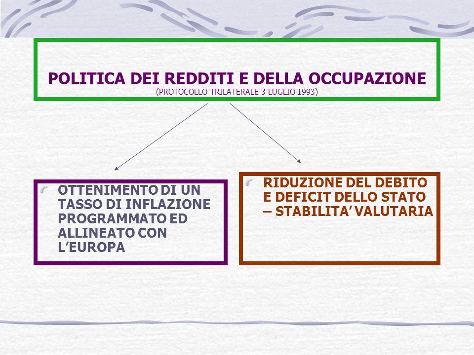 POLITICA DEI REDDITI E DELLA OCCUPAZIONE (PROTOCOLLO TRILATERALE 3 LUGLIO 1993) OTTENIMENTO DI UN TASSO DI INFLAZIONE PROGRAMMATO ED ALLINEATO CON LEUROPA RIDUZIONE DEL DEBITO E DEFICIT DELLO STATO – STABILITA VALUTARIA