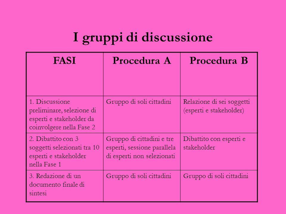 I gruppi di discussione FASIProcedura AProcedura B 1. Discussione preliminare, selezione di esperti e stakeholder da coinvolgere nella Fase 2 Gruppo d