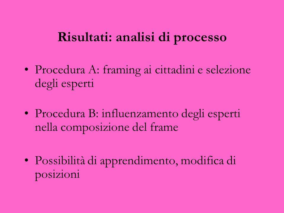 Risultati: analisi di processo Procedura A: framing ai cittadini e selezione degli esperti Procedura B: influenzamento degli esperti nella composizion