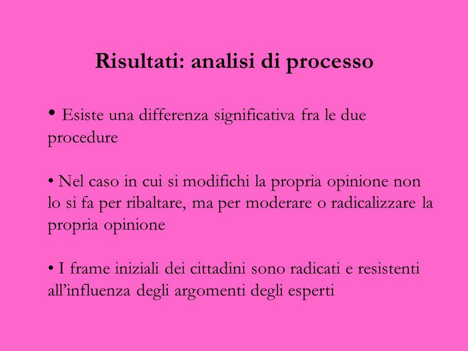 Risultati: analisi di processo Esiste una differenza significativa fra le due procedure Nel caso in cui si modifichi la propria opinione non lo si fa