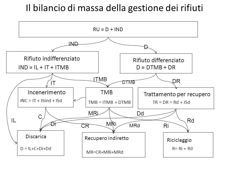 RU = D + IND Rifiuto differenziato IND = IL + IT + ITMB INC = IT + ISind + ISd TMB Trattamento per recupero Discarica Riciclaggio Recupero indiretto I