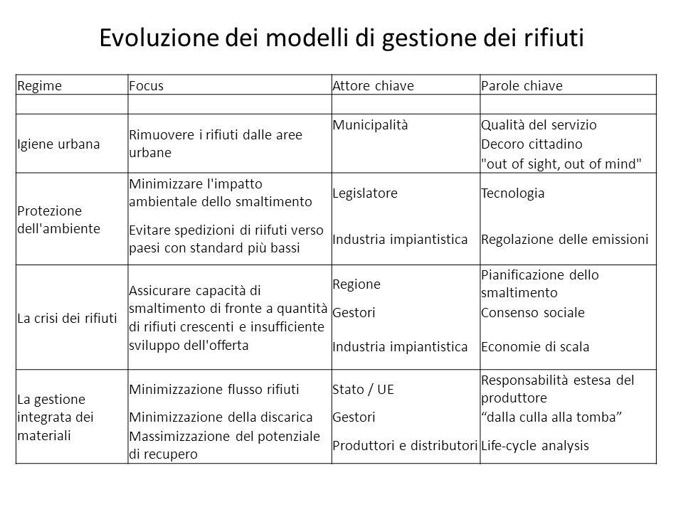 Evoluzione dei modelli di gestione dei rifiuti RegimeFocusAttore chiaveParole chiave Igiene urbana Rimuovere i rifiuti dalle aree urbane MunicipalitàQ