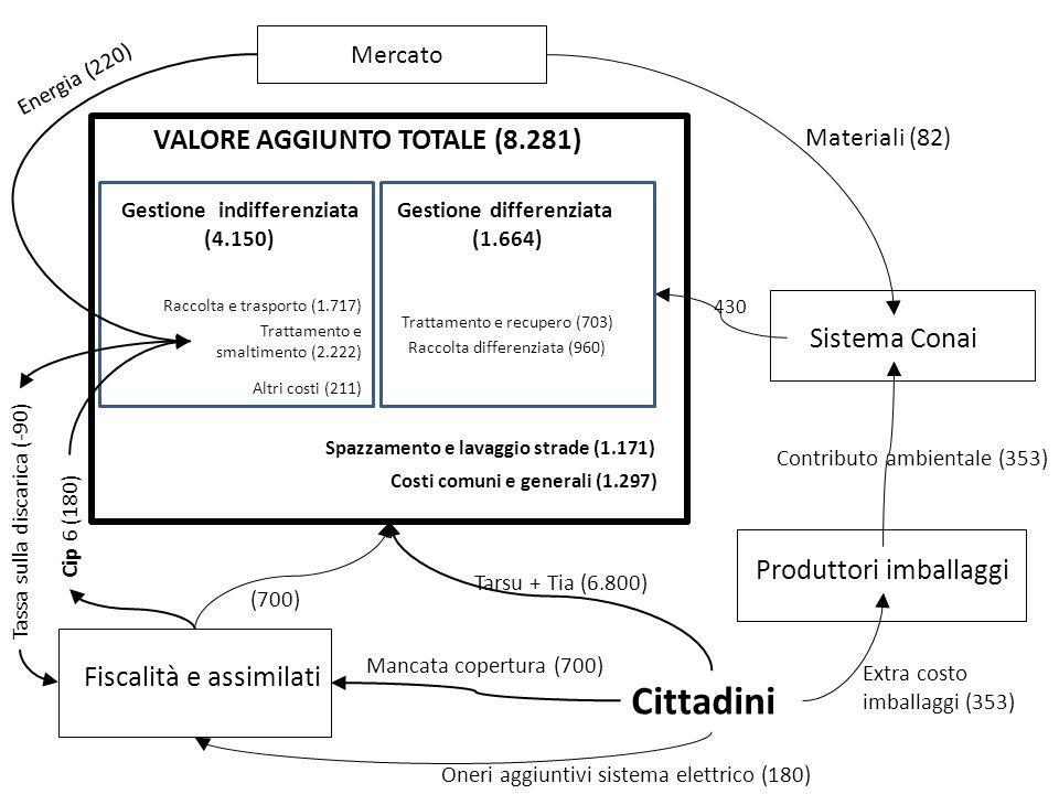 Cittadini Fiscalità e assimilati Sistema Conai Mercato Gestione indifferenziata (4.150) Gestione differenziata (1.664) Cip 6 (180) Tassa sulla discari