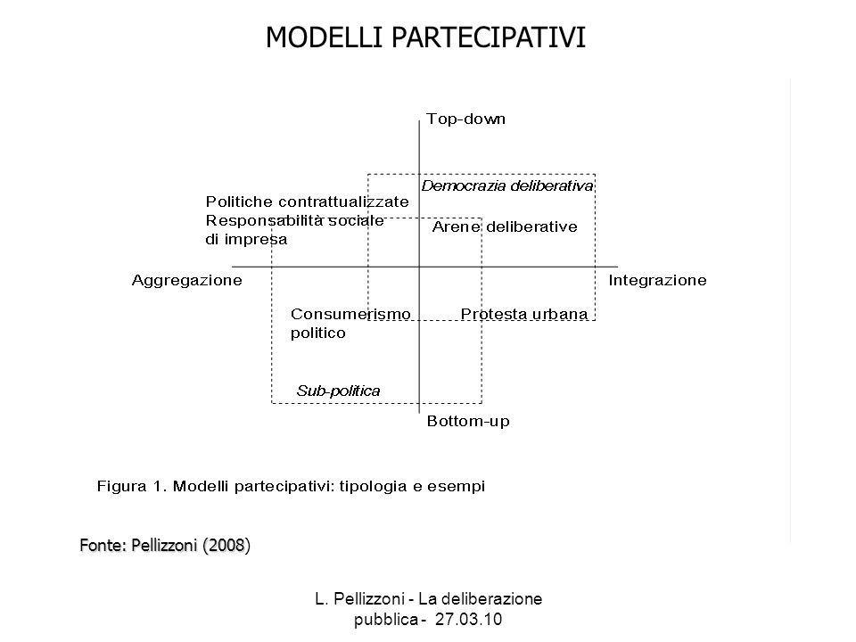 L. Pellizzoni - La deliberazione pubblica - 27.03.10 MODELLI PARTECIPATIVI Fonte: Pellizzoni (2008 Fonte: Pellizzoni (2008)