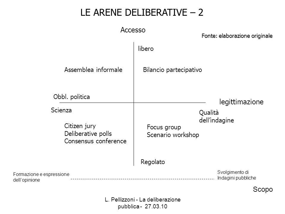 L. Pellizzoni - La deliberazione pubblica - 27.03.10 LE ARENE DELIBERATIVE – 2 legittimazione Scienza Qualità dellindagine Accesso libero Regolato Bil