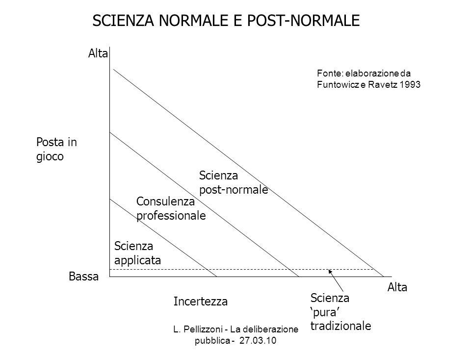 L. Pellizzoni - La deliberazione pubblica - 27.03.10 SCIENZA NORMALE E POST-NORMALE Posta in gioco Incertezza Scienza applicata Consulenza professiona