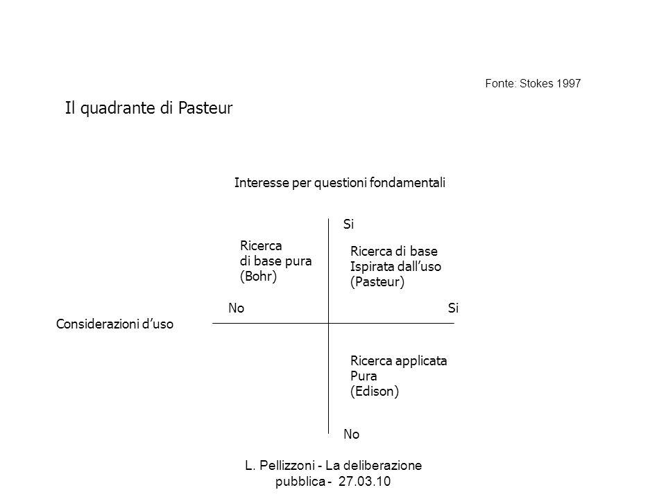 L. Pellizzoni - La deliberazione pubblica - 27.03.10 Considerazioni duso NoSi Interesse per questioni fondamentali Si No Ricerca di base pura (Bohr) R